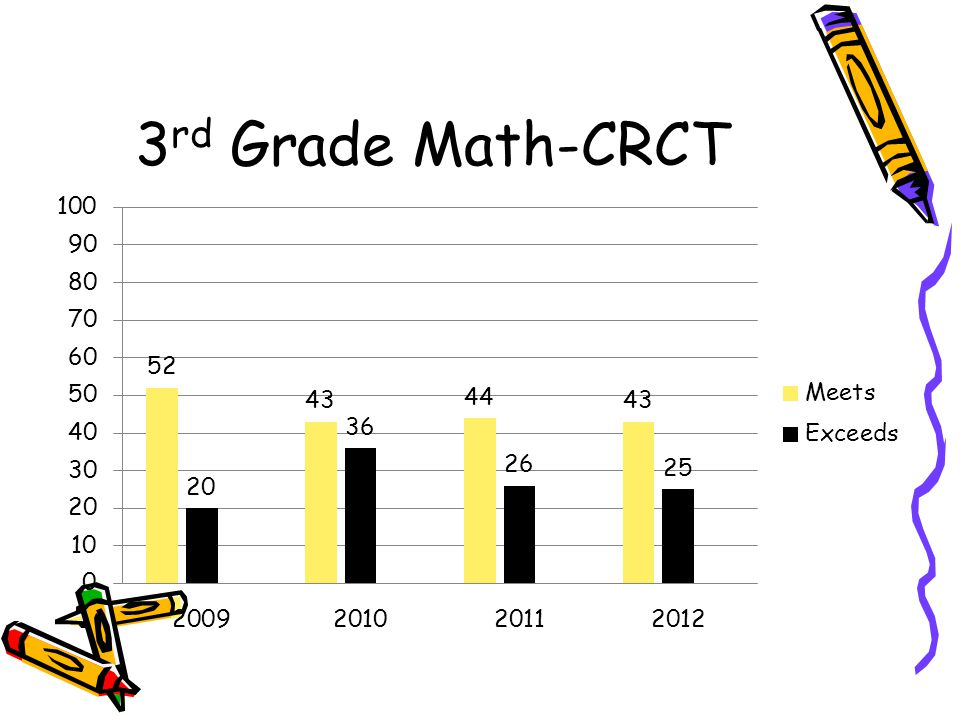3rd Grade Math-CRCT