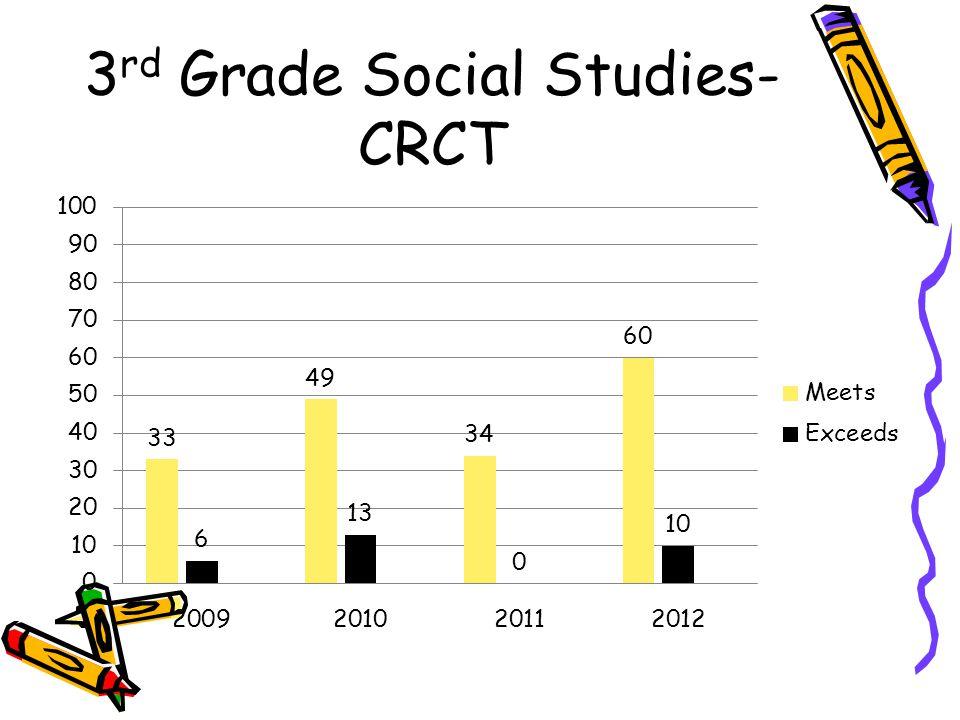 3rd Grade Social Studies-CRCT
