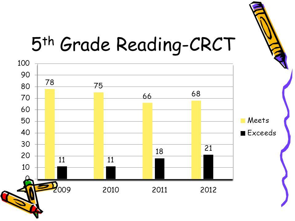 5th Grade Reading-CRCT