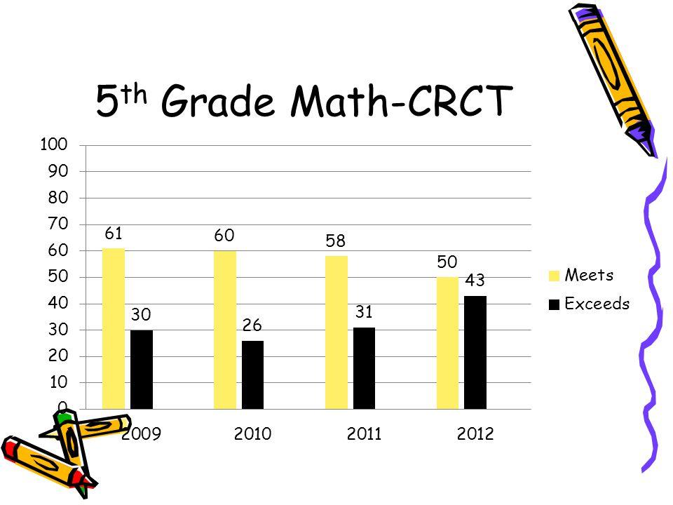5th Grade Math-CRCT