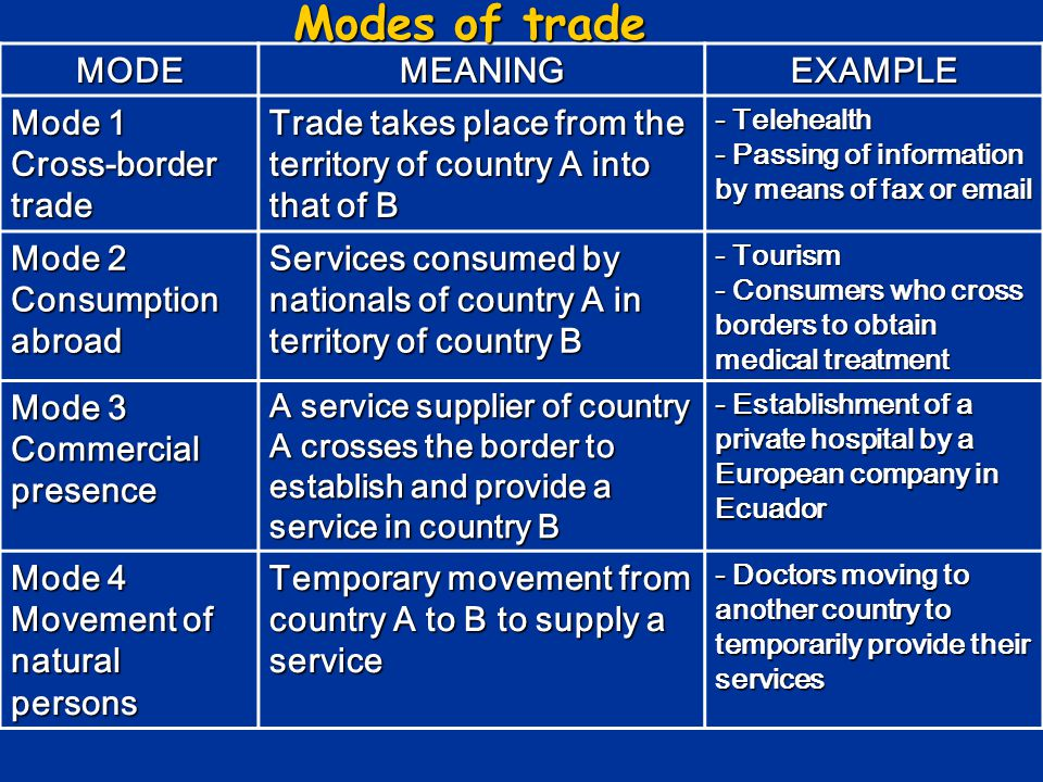 Modes of trade MODE MEANING EXAMPLE Mode 1 Cross-border trade