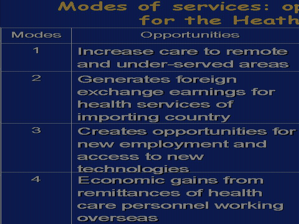 Modes of services: opportunities and risks for the Heath Care Systems