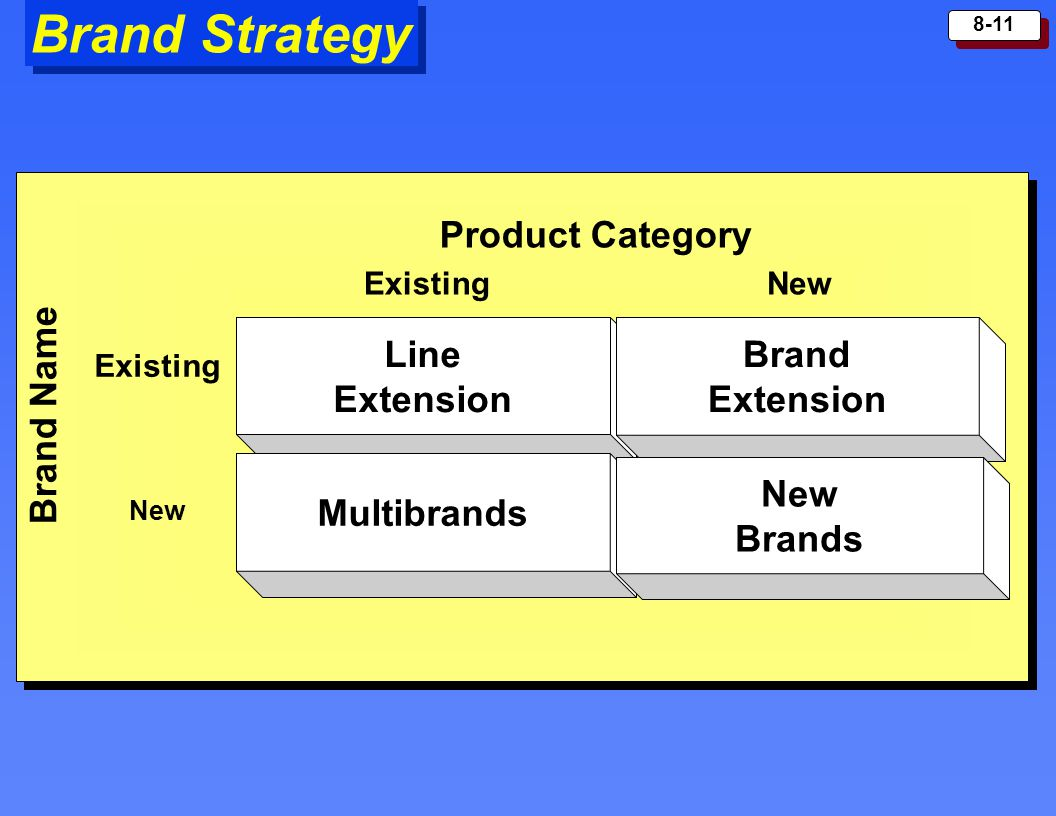 Brand Strategy Product Category Line Brand Extension Extension