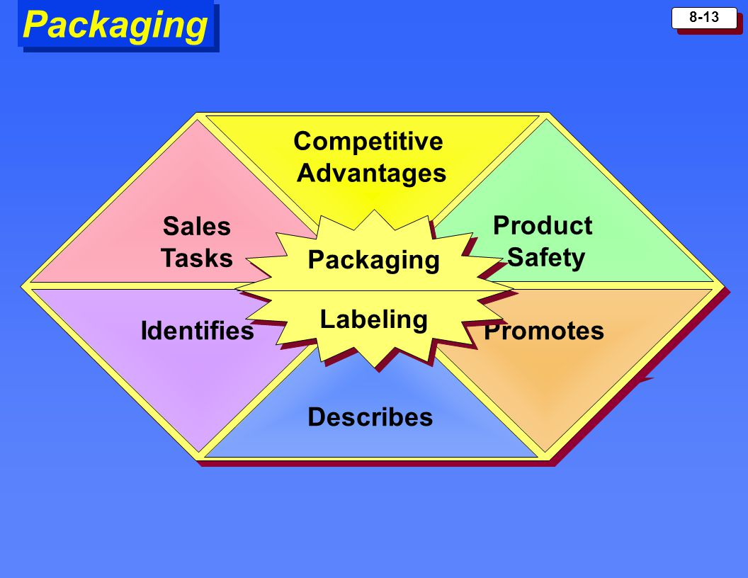 Packaging Sales Tasks Competitive Advantages Product Safety Packaging