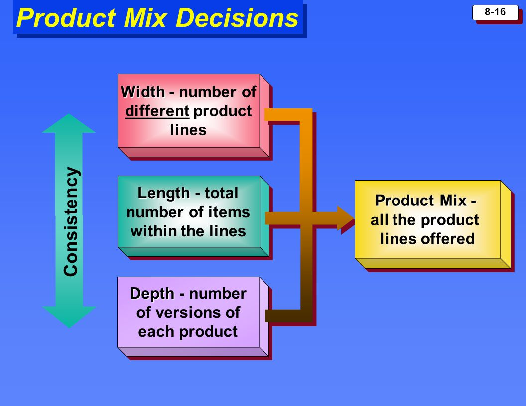 Product Mix Decisions Consistency
