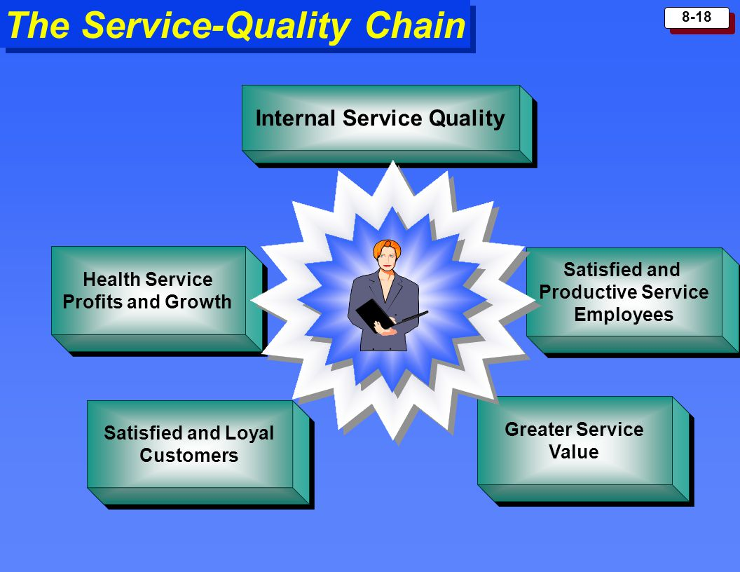 Internal Service Quality
