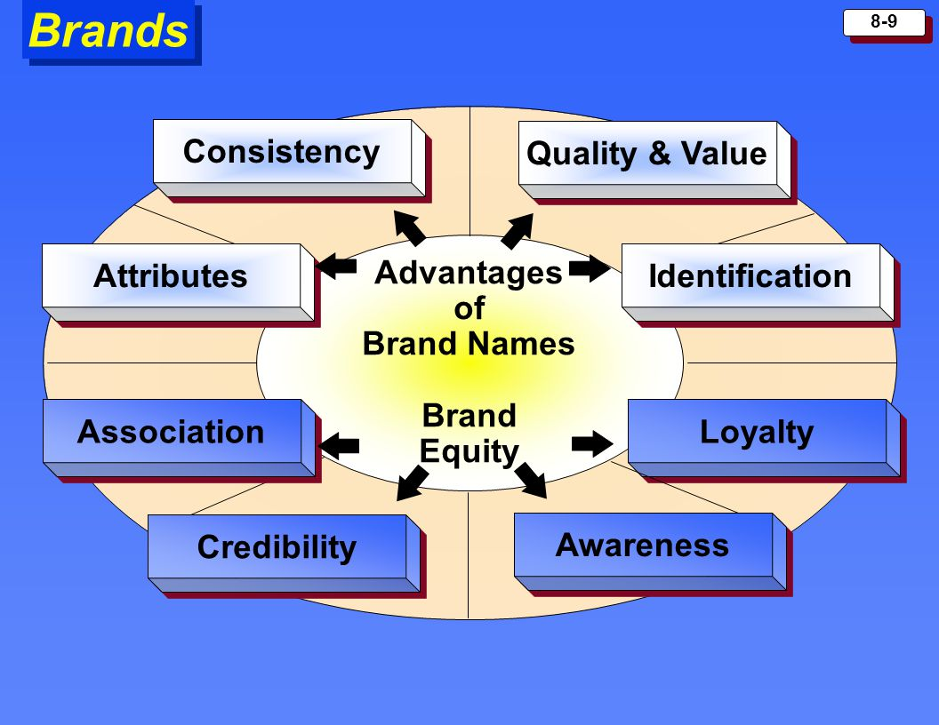 Brands Consistency Quality & Value Attributes Identification