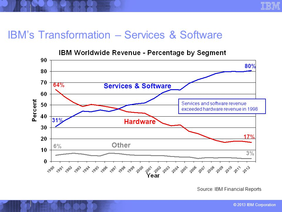 IBM's Transformation – Services & Software