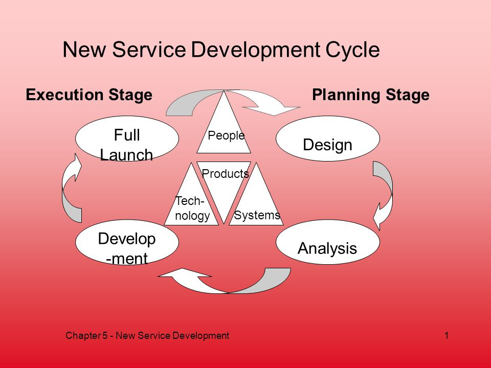 New Service Development Cycle