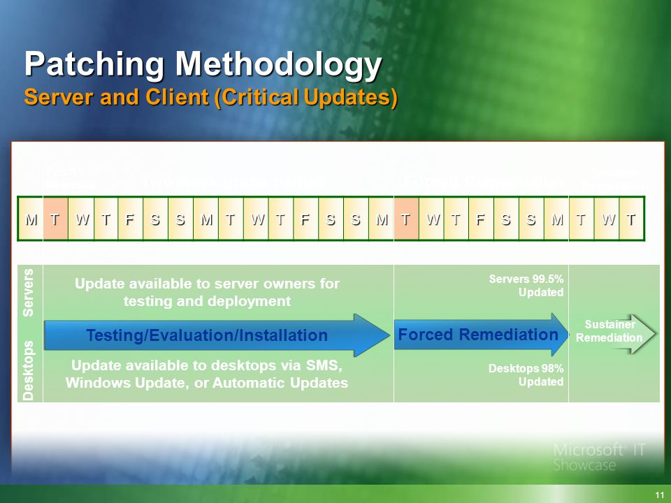 Patching Methodology Server and Client (Critical Updates)