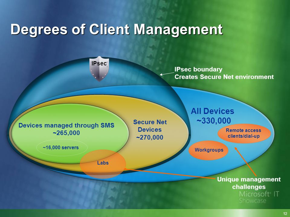 Degrees of Client Management