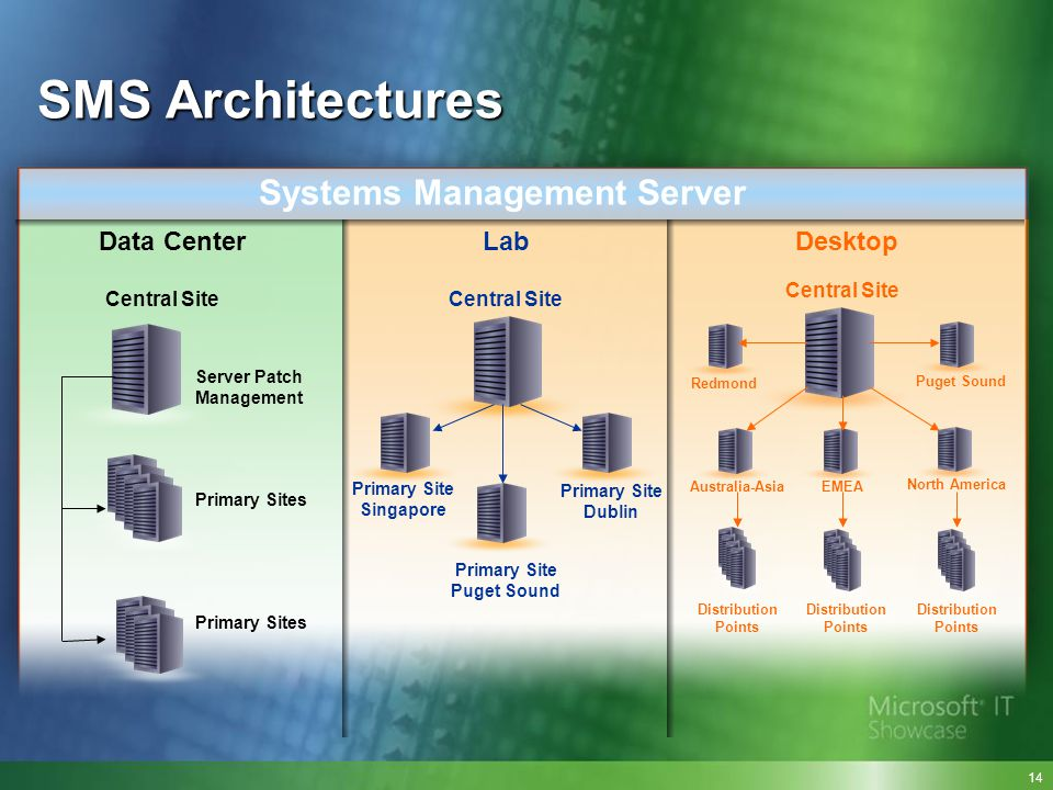 SMS Architectures Systems Management Server Data Center Lab Desktop