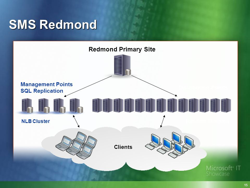 SMS Redmond Redmond Primary Site Management Points SQL Replication