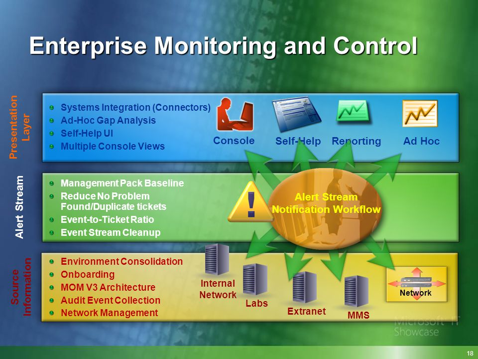 Enterprise Monitoring and Control
