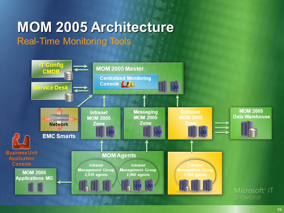 MOM 2005 Architecture Real-Time Monitoring Tools