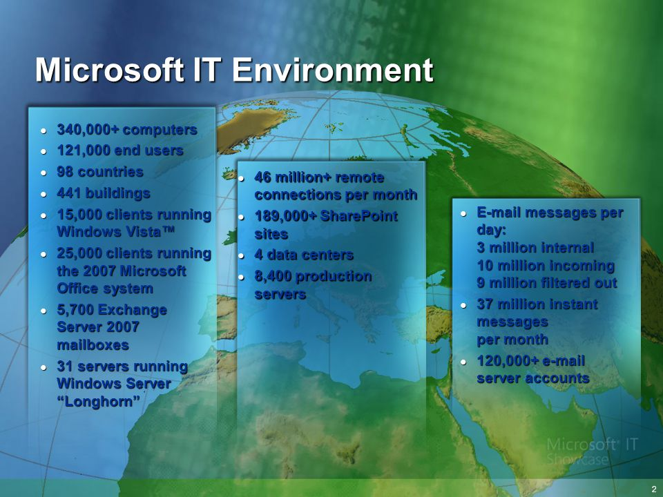Microsoft IT Environment