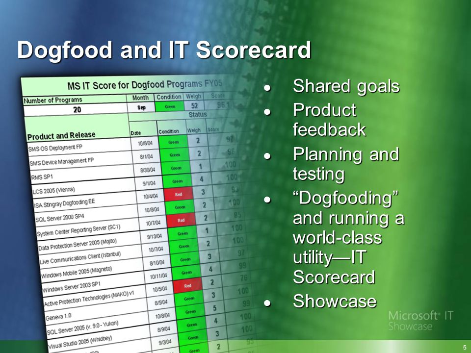 Dogfood and IT Scorecard