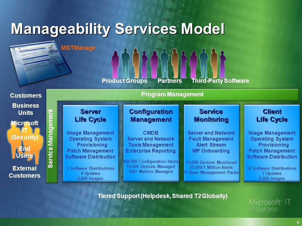 Manageability Services Model