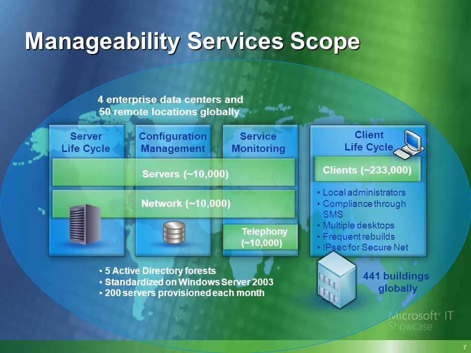 Manageability Services Scope