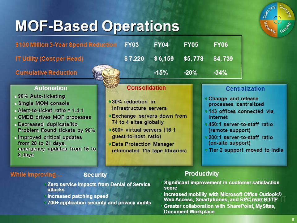 MOF-Based Operations $100 Million 3-Year Spend Reduction