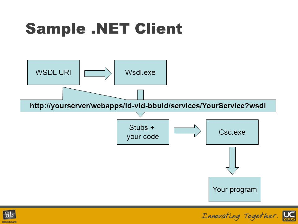 Sample .NET Client WSDL URI Wsdl.exe