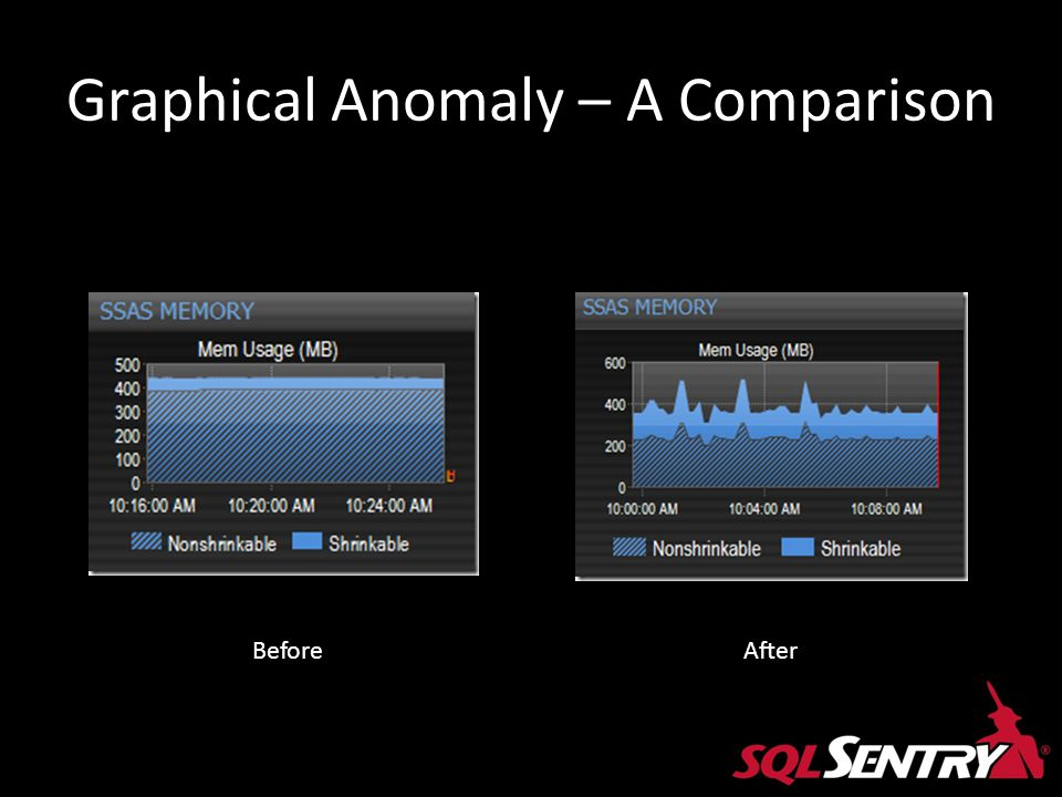 Graphical Anomaly – A Comparison