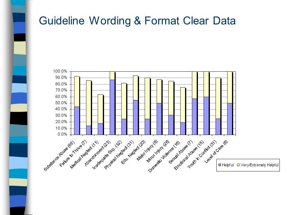 Guideline Wording & Format Clear Data