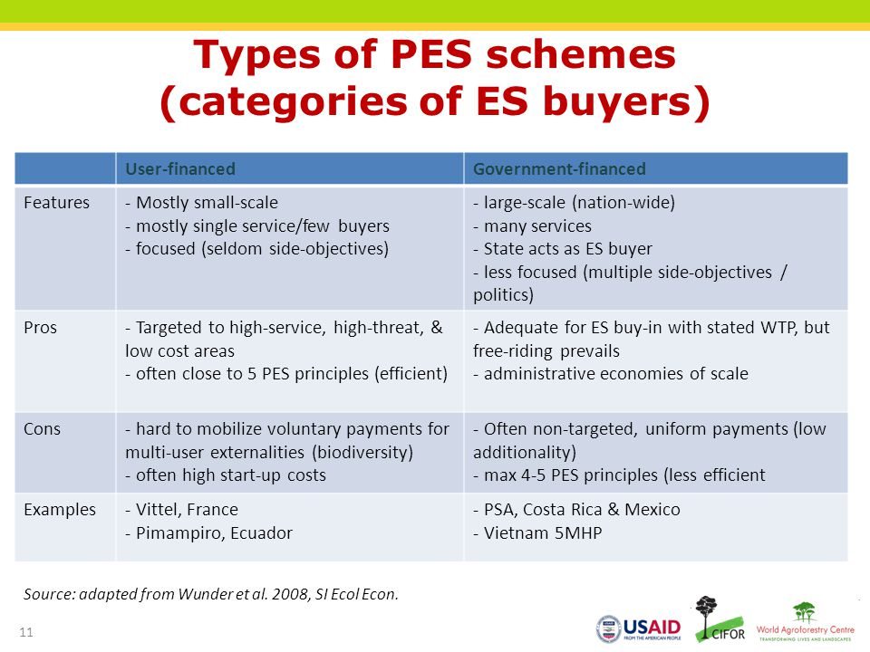 Types of PES schemes (categories of ES buyers)