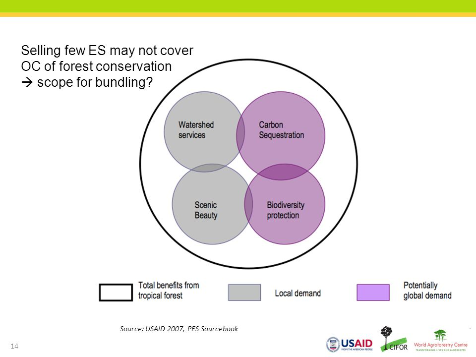 Selling few ES may not cover OC of forest conservation  scope for bundling
