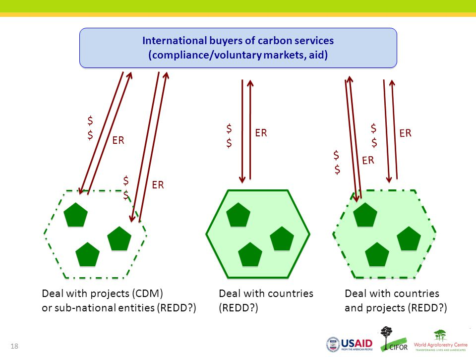 International buyers of carbon services (compliance/voluntary markets, aid)