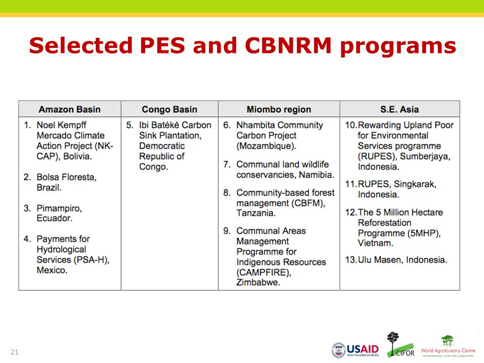 Selected PES and CBNRM programs