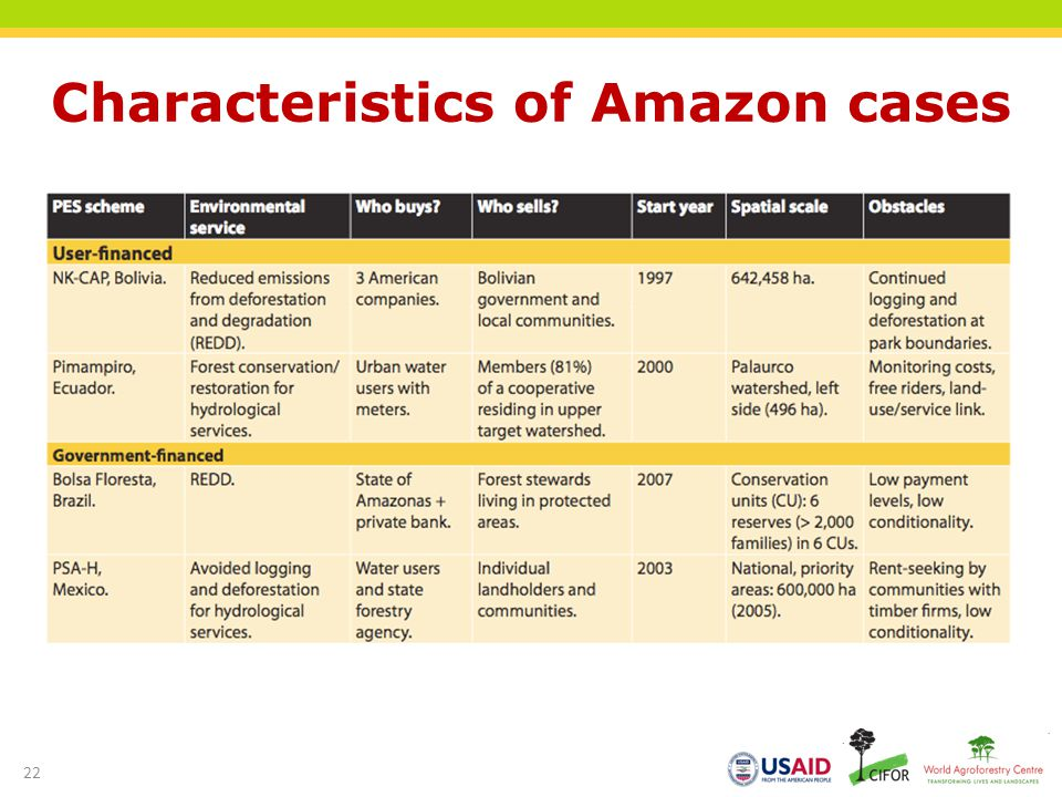 Characteristics of Amazon cases
