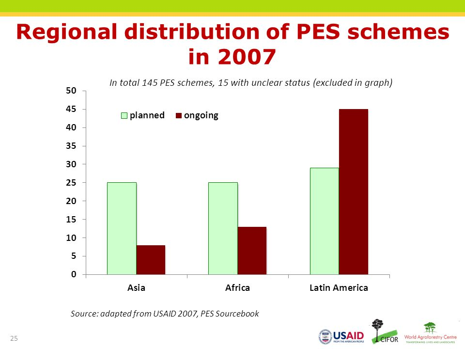 Regional distribution of PES schemes in 2007