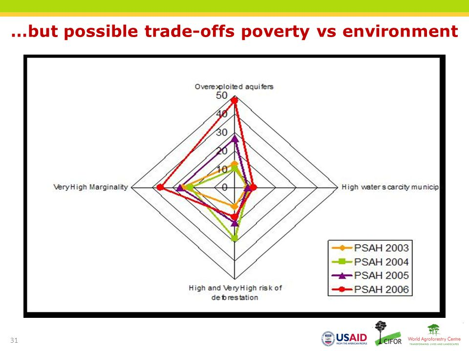 …but possible trade-offs poverty vs environment
