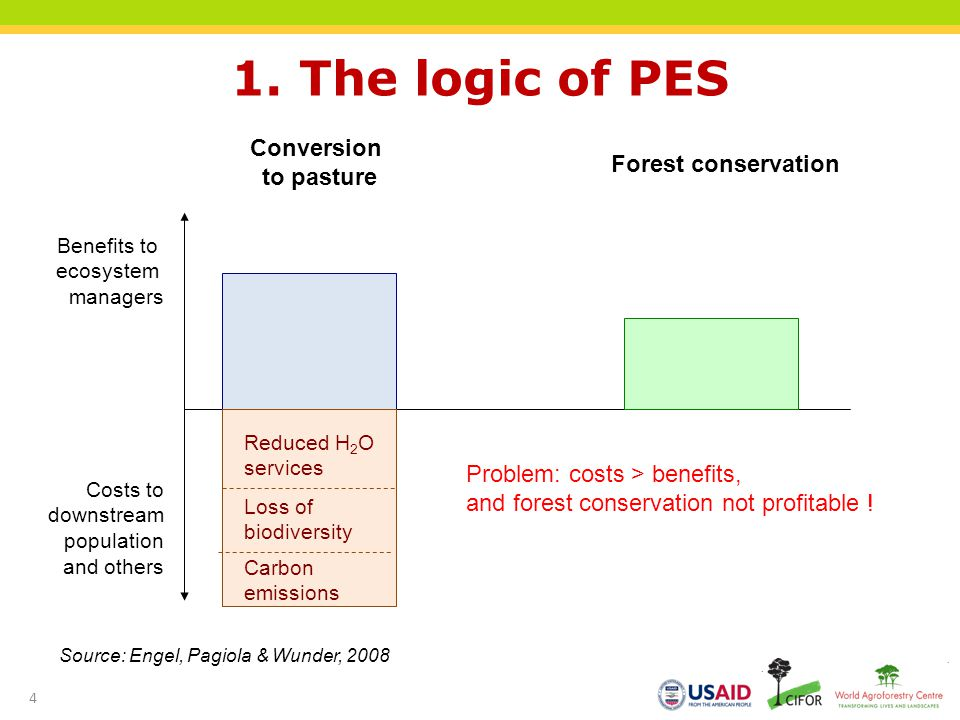 1. The logic of PES Conversion to pasture Forest conservation