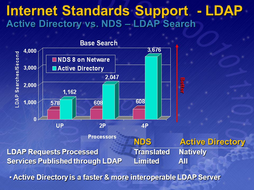Internet Standards Support - LDAP Active Directory vs