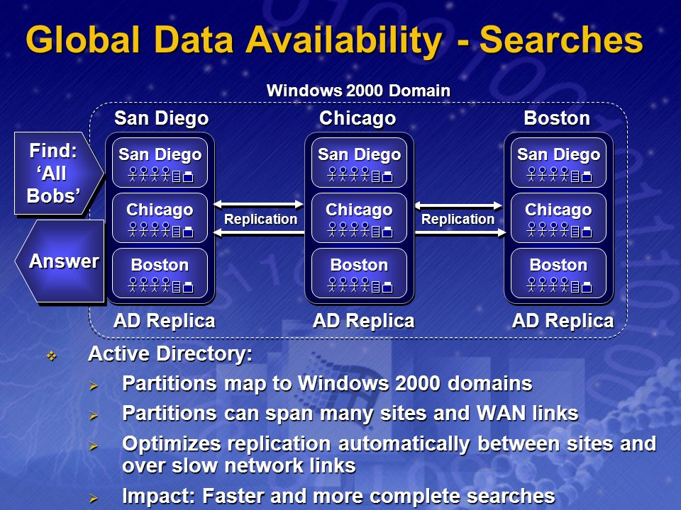 Global Data Availability - Searches
