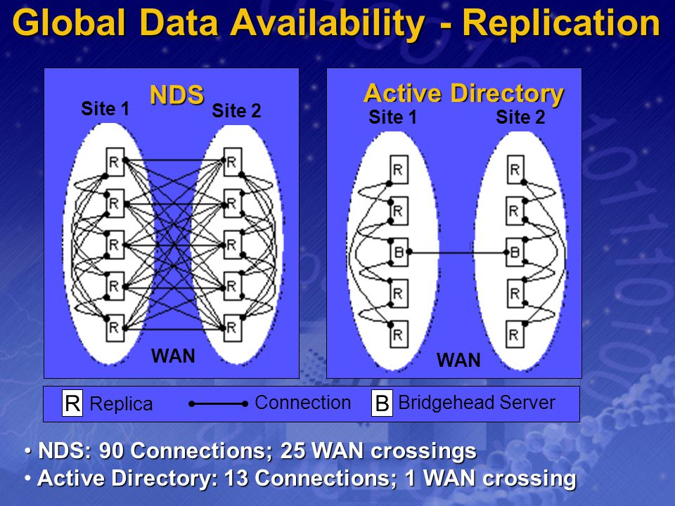 Global Data Availability - Replication