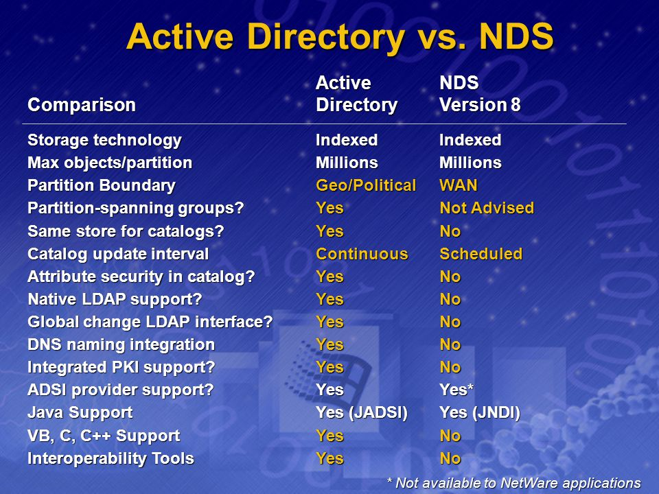 Active Directory vs. NDS