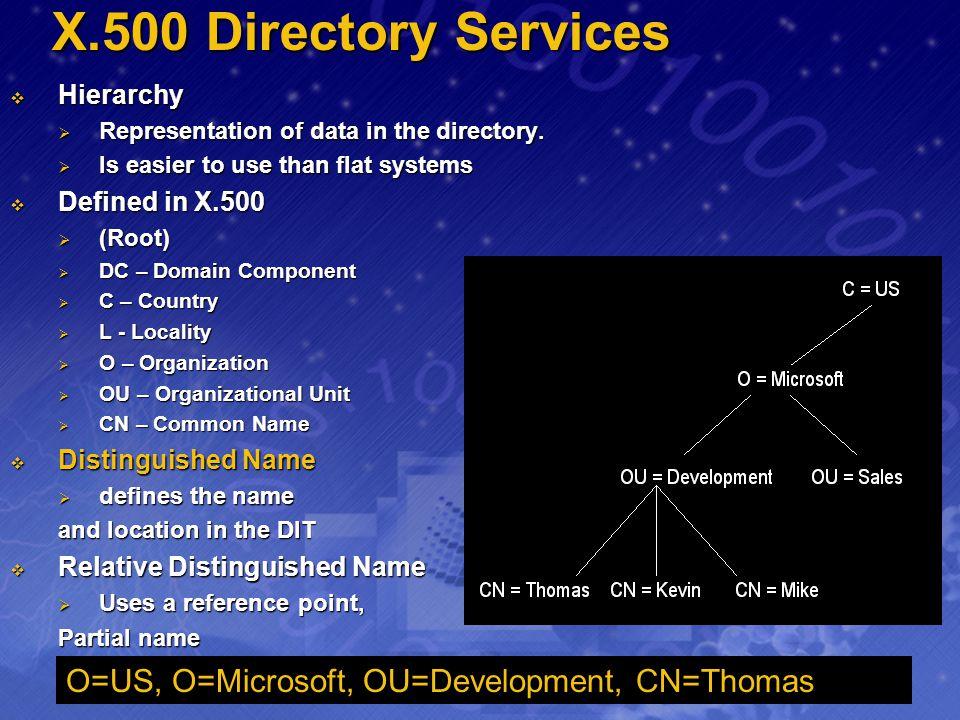 X.500 Directory Services O=US, O=Microsoft, OU=Development, CN=Thomas