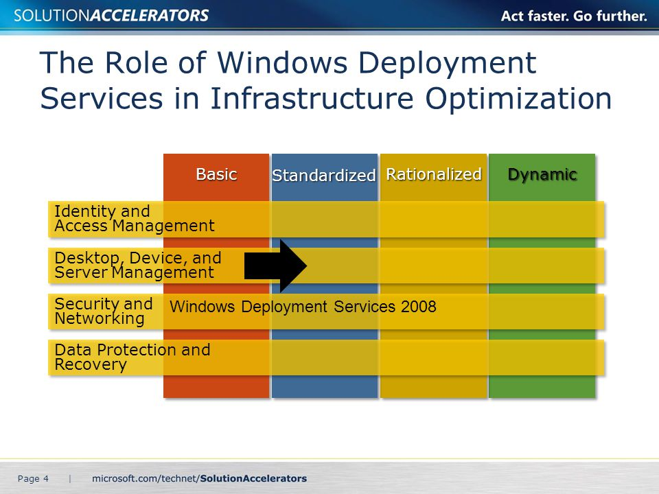 The Role of Windows Deployment Services in Infrastructure Optimization