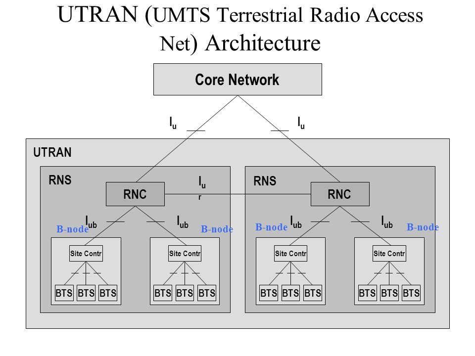 UTRAN (UMTS Terrestrial Radio Access Net) Architecture