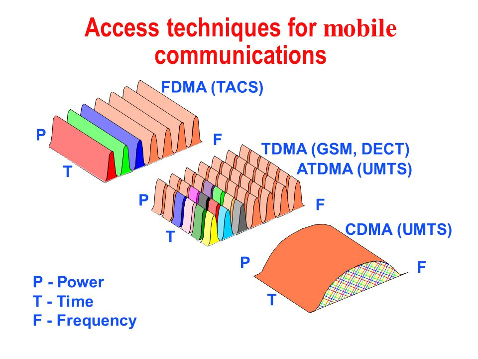 Access techniques for mobile communications