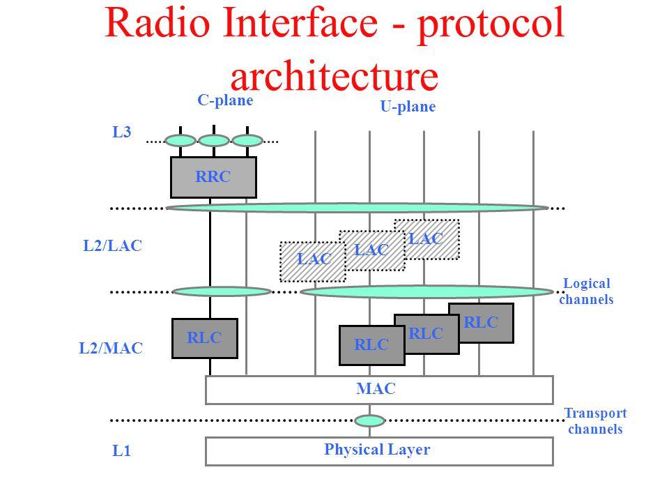 Radio Interface - protocol architecture