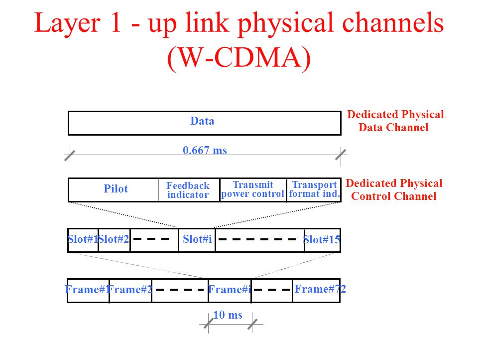 Layer 1 - up link physical channels (W-CDMA)