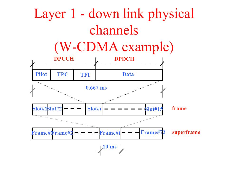 Layer 1 - down link physical channels (W-CDMA example)