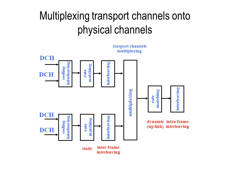 Multiplexing transport channels onto physical channels