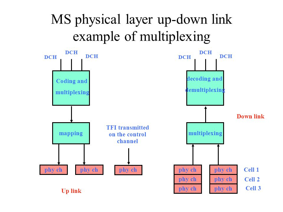 MS physical layer up-down link example of multiplexing