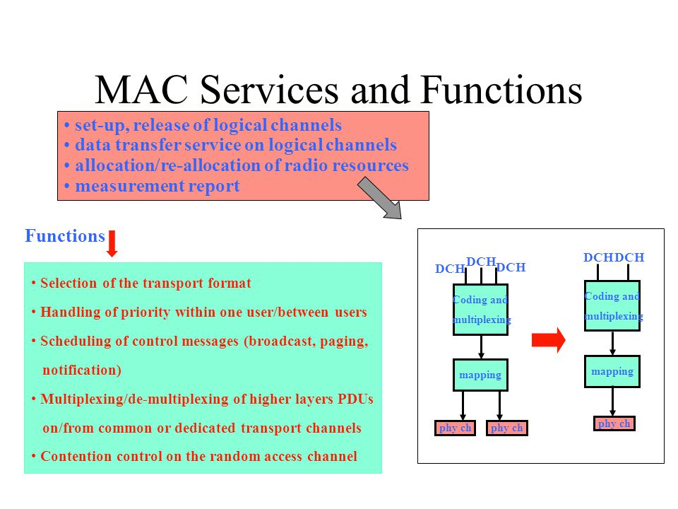 MAC Services and Functions