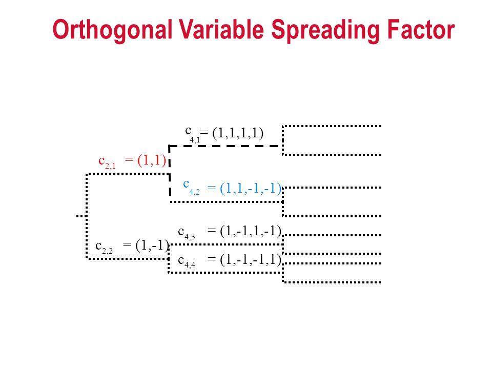 Orthogonal Variable Spreading Factor
